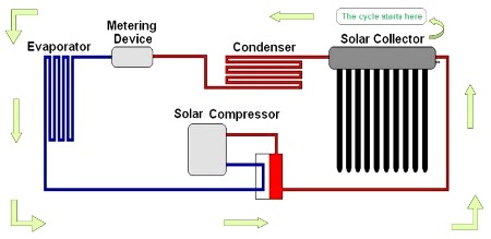 A Hybrid Solar Thermal Air Conditioning System