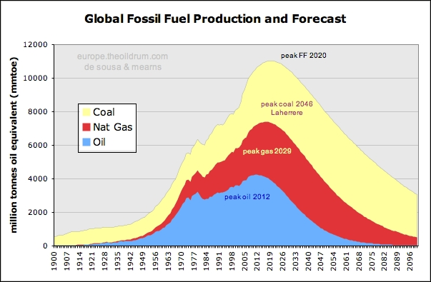 the future of global oil production In a 400-page report on the medium-term oil & gas, the iea mentions the  deepwater horizon spill, but estimates at worst global production.